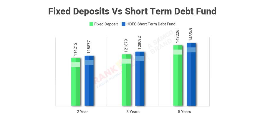 fixed deposits vs short term debt funds