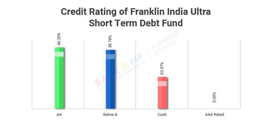 franklin india ultra short term debt fund